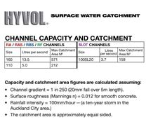 Picture of Hyvol Drainage Channels Capacity & Catchment